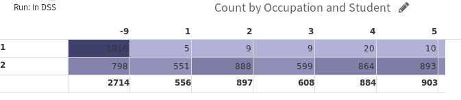 count by occupation
