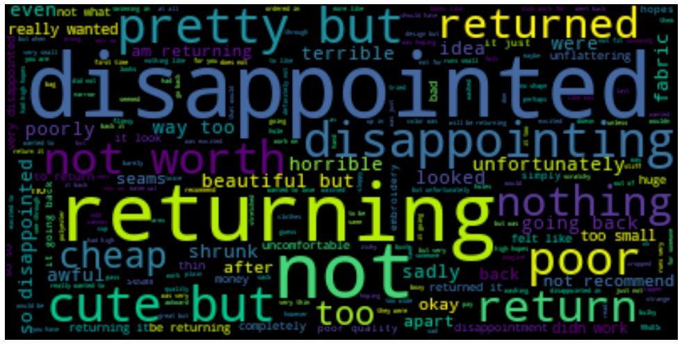 Negitive Words by Coefficent.jpg