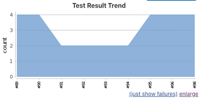 Test trends on the project dashboard