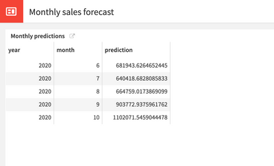 "After you click on the ""Monthly Sales Forecast"" - you get this table"