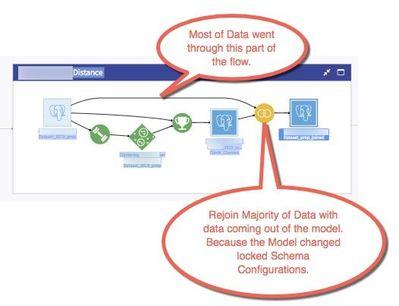 Bipass data model because of Schema Changes.jpg