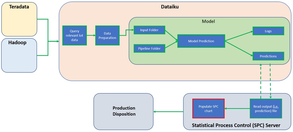 End-to-end solution flow