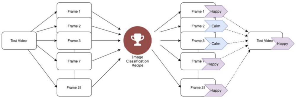 Image Classification Recipe