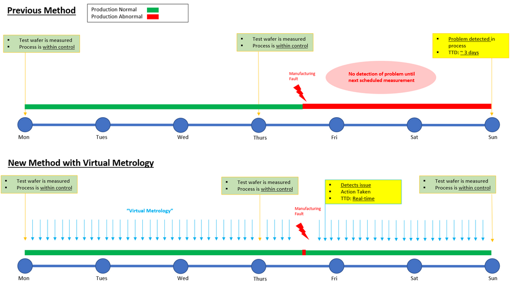 High-level process map with timeline