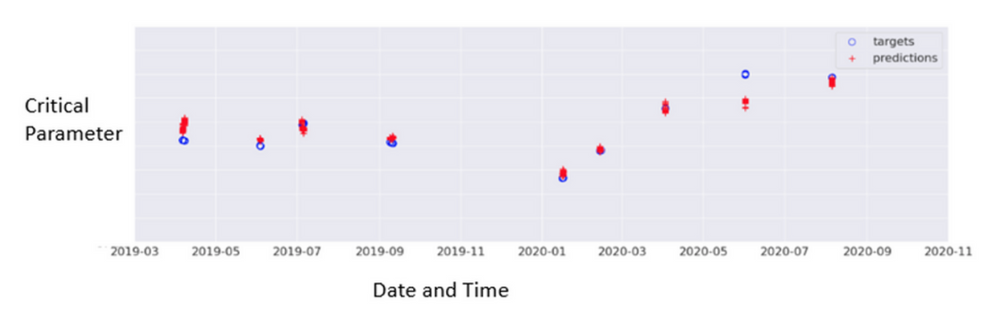 Critical parameter target/predictions vs. time
